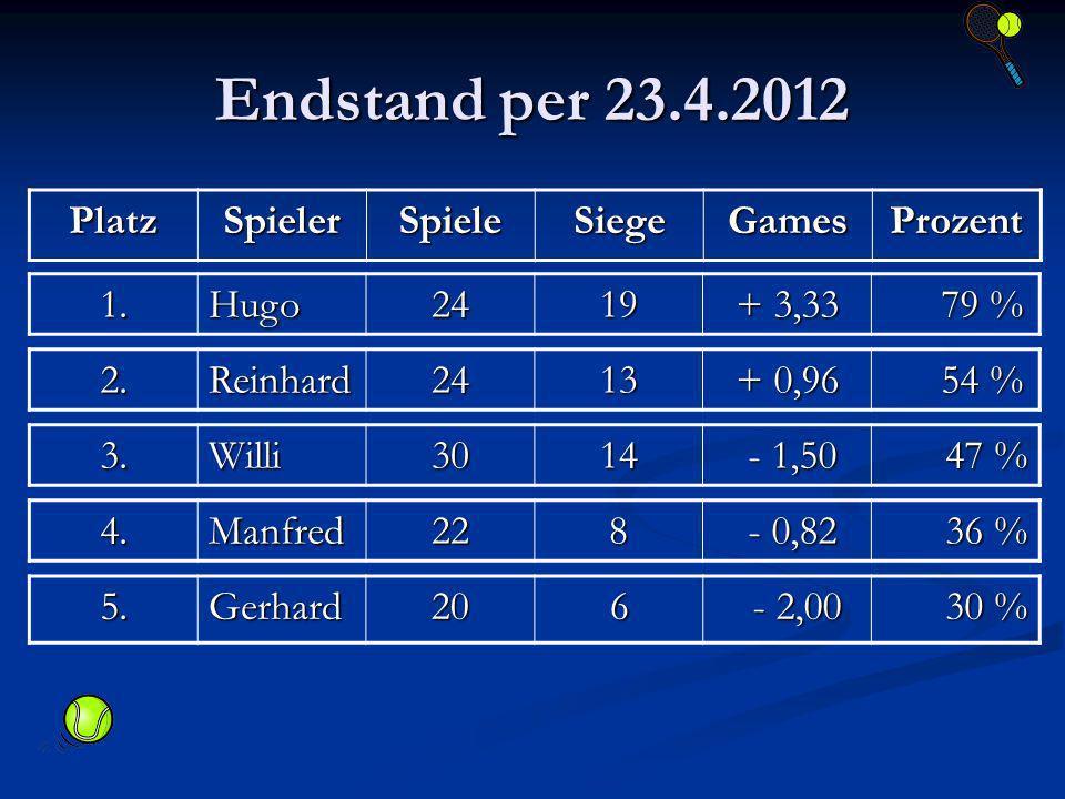 Endstand per 23.4.2012 PlatzSpielerSpieleSiegeGamesProzent 1.Hugo2419 + 3,33 79 % 79 % 2.Reinhard2413 + 0,96 54 % 54 % 3.Willi3014 - 1,50 - 1,50 47 % 47 % 4.Manfred228 - 0,82 - 0,82 36 % 36 % 5.Gerhard206 - 2,00 - 2,00 30 % 30 %