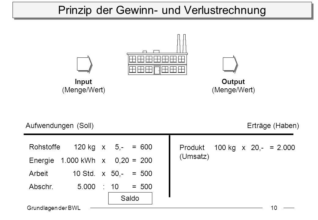 Grundlagen der BWL10 Prinzip der Gewinn- und Verlustrechnung Produkt 100 kgx20,-=2.000 (Umsatz) Rohstoffe120 kgx5,-=600 Energie1.000 kWhx0,20=200 Arbeit10 Std.x50,-=500 Abschr.5.000:10=500 Aufwendungen (Soll)Erträge (Haben) Input (Menge/Wert) Output (Menge/Wert) Saldo
