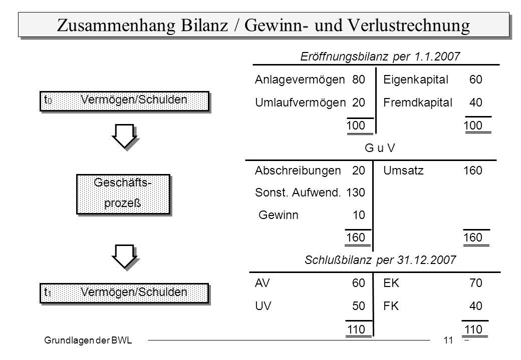 Grundlagen der BWL11 Eröffnungsbilanz per 1.1.2007 Anlagevermögen80Eigenkapital60 Umlaufvermögen20Fremdkapital40 100100 G u V Abschreibungen20Umsatz160 Sonst.