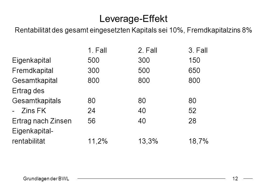 Grundlagen der BWL12 Leverage-Effekt Rentabilität des gesamt eingesetzten Kapitals sei 10%, Fremdkapitalzins 8% 1. Fall2. Fall3. Fall Eigenkapital5003