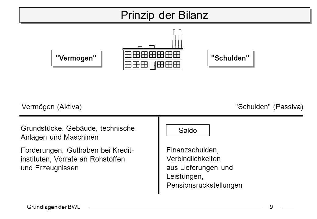Grundlagen der BWL9 Prinzip der Bilanz
