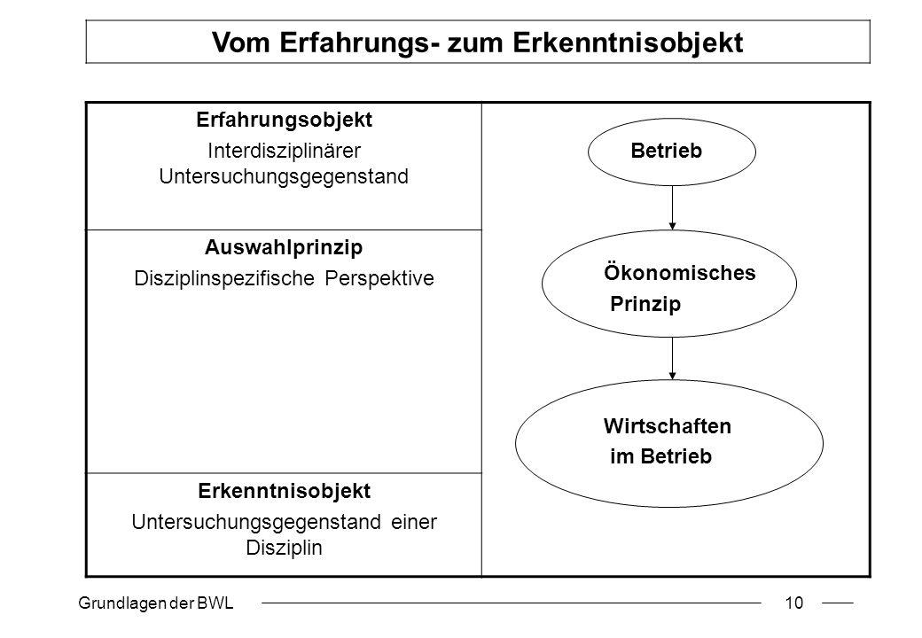 Grundlagen der BWL10 Erfahrungsobjekt Interdisziplinärer Untersuchungsgegenstand Betrieb Ökonomisches Prinzip Wirtschaften im Betrieb Auswahlprinzip D