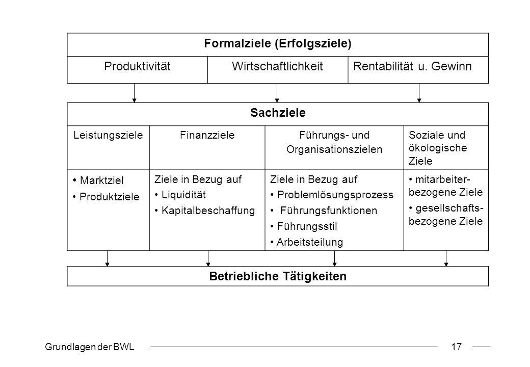 Grundlagen der BWL17 Formalziele (Erfolgsziele) ProduktivitätWirtschaftlichkeitRentabilität u. Gewinn Sachziele LeistungszieleFinanzzieleFührungs- und