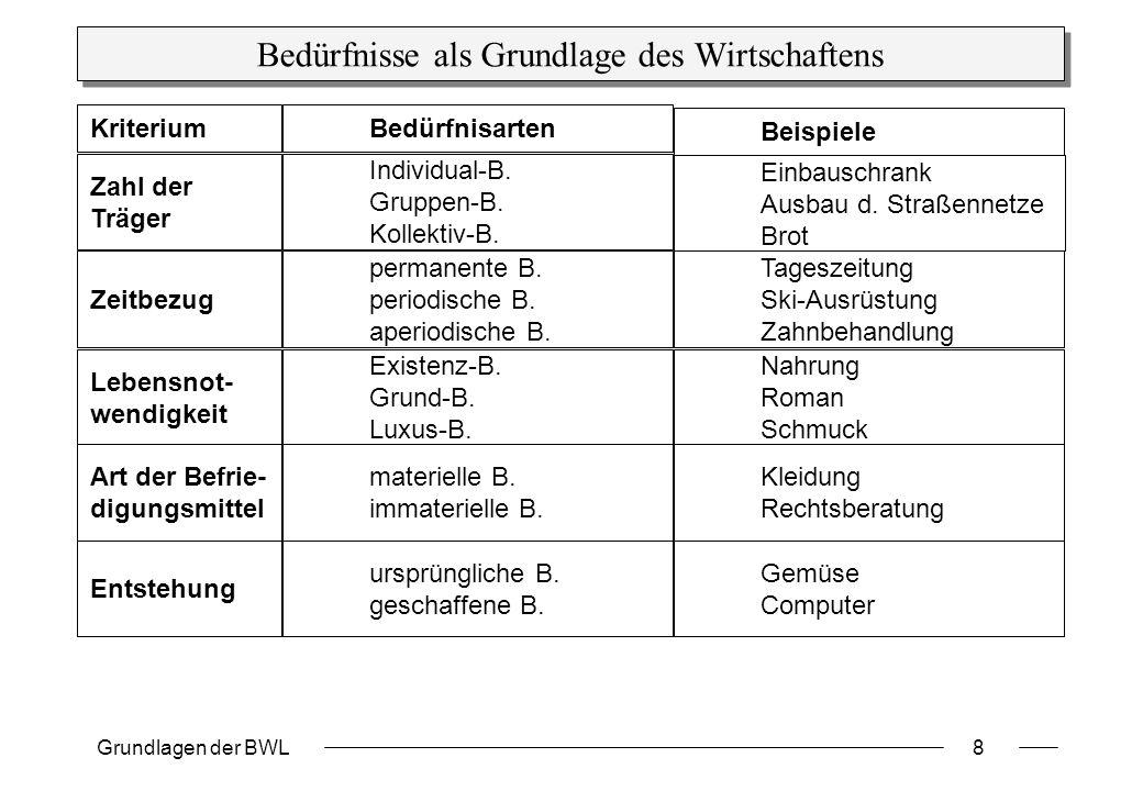 Grundlagen der BWL8 Bedürfnisse als Grundlage des Wirtschaftens Bedürfnisarten Beispiele Individual-B. Gruppen-B. Kollektiv-B. Einbauschrank Ausbau d.