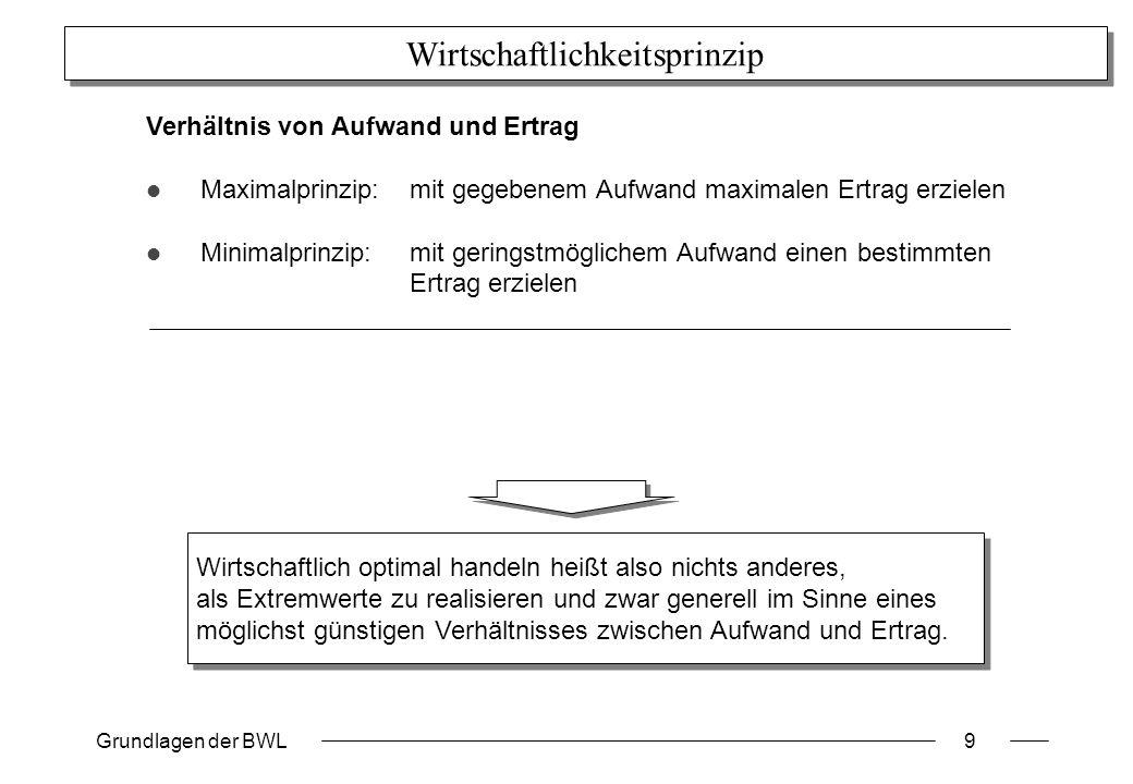 Grundlagen der BWL9 Wirtschaftlichkeitsprinzip Verhältnis von Aufwand und Ertrag Maximalprinzip:mit gegebenem Aufwand maximalen Ertrag erzielen Minima