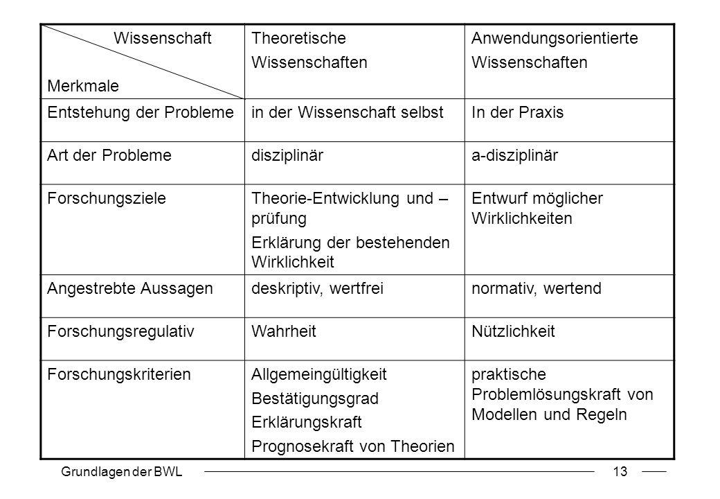Grundlagen der BWL13 Wissenschaft Merkmale Theoretische Wissenschaften Anwendungsorientierte Wissenschaften Entstehung der Problemein der Wissenschaft