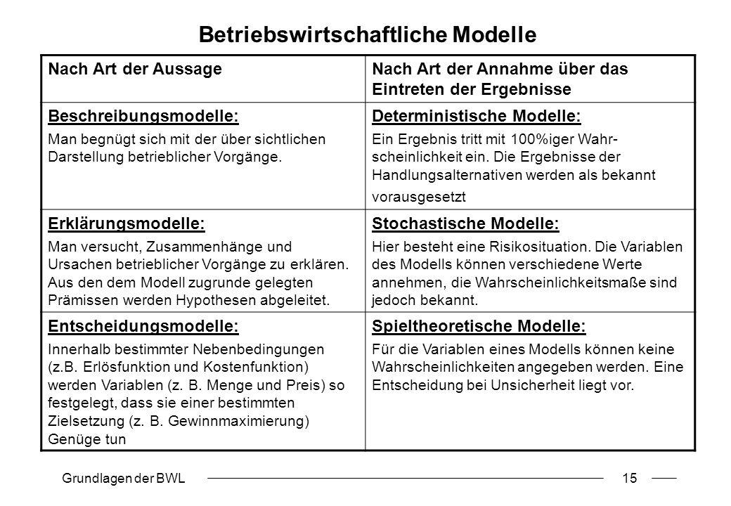 Grundlagen der BWL15 Betriebswirtschaftliche Modelle Nach Art der AussageNach Art der Annahme über das Eintreten der Ergebnisse Beschreibungsmodelle: