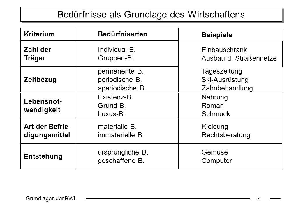 Grundlagen der BWL4 Bedürfnisse als Grundlage des Wirtschaftens Bedürfnisarten Beispiele Individual-B. Gruppen-B. Einbauschrank Ausbau d. Straßennetze