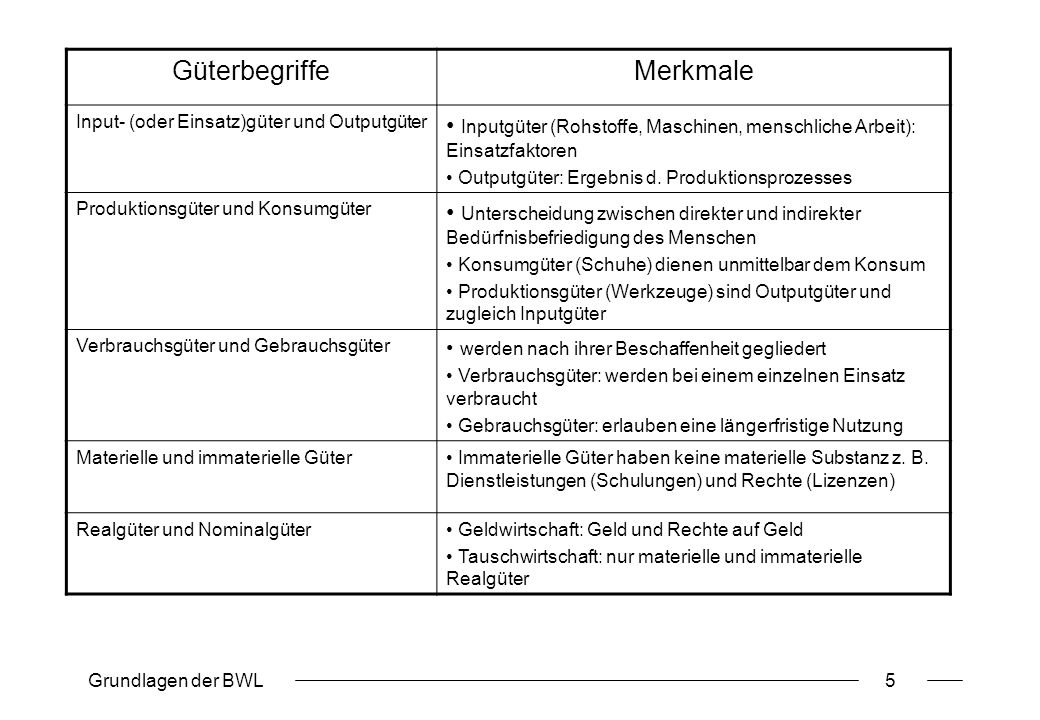 Grundlagen der BWL5 GüterbegriffeMerkmale Input- (oder Einsatz)güter und Outputgüter Inputgüter (Rohstoffe, Maschinen, menschliche Arbeit): Einsatzfak
