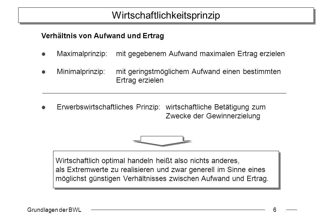 Grundlagen der BWL6 Wirtschaftlichkeitsprinzip Verhältnis von Aufwand und Ertrag Maximalprinzip:mit gegebenem Aufwand maximalen Ertrag erzielen Minima