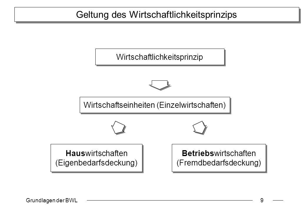 Grundlagen der BWL9 Geltung des Wirtschaftlichkeitsprinzips Wirtschaftlichkeitsprinzip Wirtschaftseinheiten (Einzelwirtschaften) Hauswirtschaften (Eig