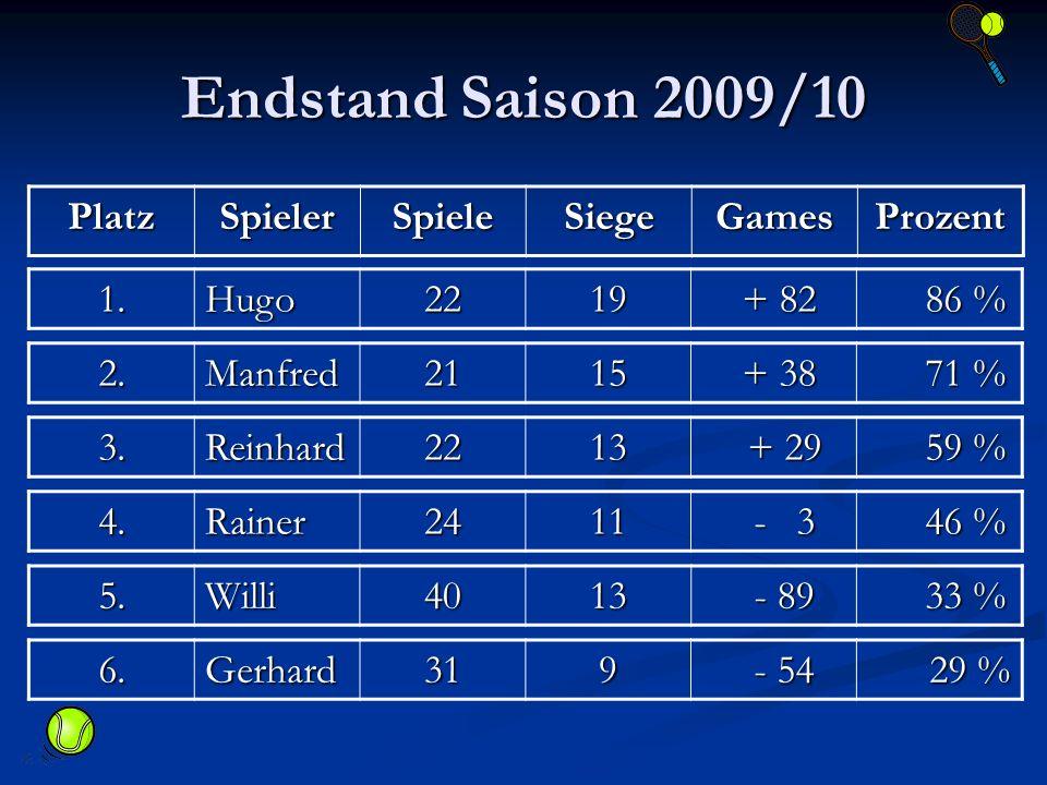 Endstand Saison 2009/10 PlatzSpielerSpieleSiegeGamesProzent 1.Hugo2219 + 82 + 82 86 % 86 % 2.Manfred2115 + 38 + 38 71 % 71 % 3.Reinhard2213 + 29 + 29 59 % 59 % 4.Rainer2411 - 3 - 3 46 % 46 % 5.Willi4013 - 89 - 89 33 % 33 % 6.Gerhard319 - 54 - 54 29 % 29 %