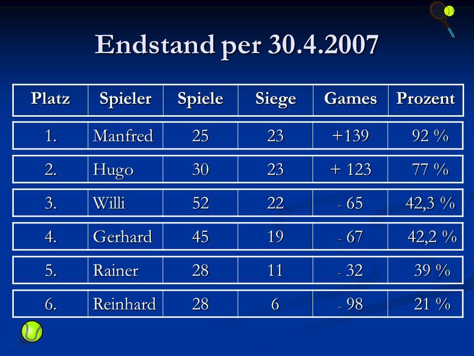 Endstand per 30.4.2007 PlatzSpielerSpieleSiegeGamesProzent 1.Manfred2523+139 92 % 92 % 2.Hugo3023 + 123 77 % 77 % 3.Willi5222 - 65 42,3 % 42,3 % 4.Gerhard4519 - 67 42,2 % 42,2 % 5.Rainer2811 - 32 39 % 39 % 6.Reinhard286 - 98 21 % 21 %