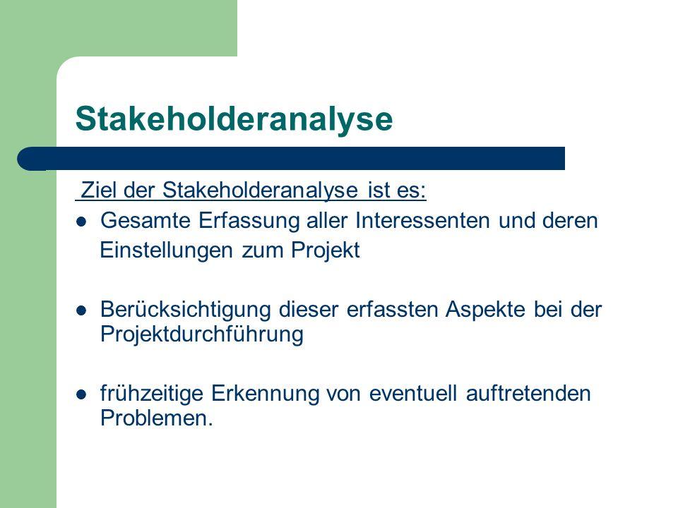 Stakeholderanalyse Ziel der Stakeholderanalyse ist es: Gesamte Erfassung aller Interessenten und deren Einstellungen zum Projekt Berücksichtigung dieser erfassten Aspekte bei der Projektdurchführung frühzeitige Erkennung von eventuell auftretenden Problemen.