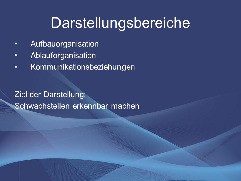 Darstellungsbereiche Aufbauorganisation Ablauforganisation Kommunikationsbeziehungen Ziel der Darstellung: Schwachstellen erkennbar machen