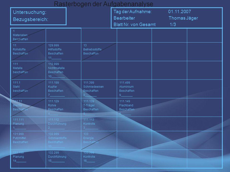 Rasterbogen der Aufgabenanalyse Untersuchung: Bezugsbereich: Tag der Aufnahme: 01.11.2007 Bearbeiter Thomas Jäger Blatt Nr. von Gesamt 1/3 1 Materiali