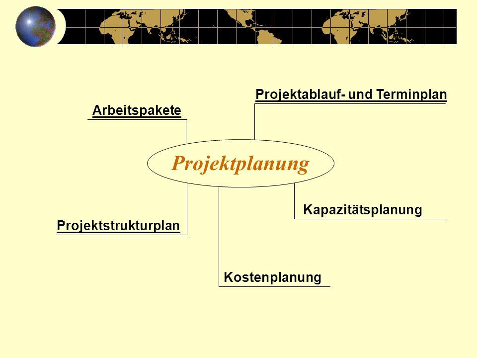 Arbeitspakete Projektstrukturplan Kapazitätsplanung Projektablauf- und Terminplan Kostenplanung