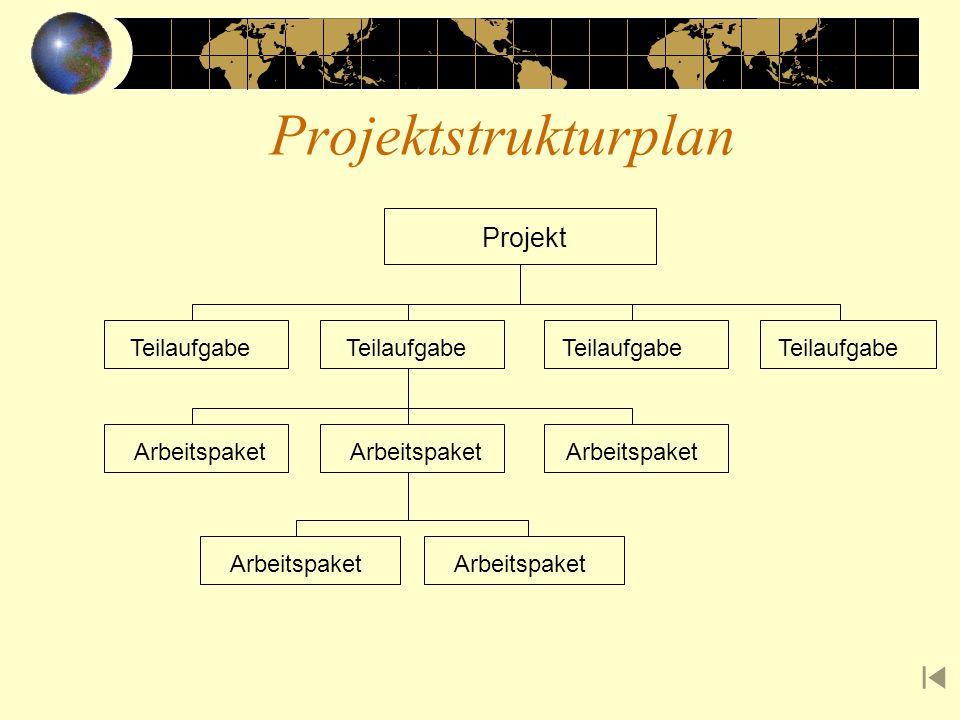 Projektstrukturplan Projekt Teilaufgabe Arbeitspaket
