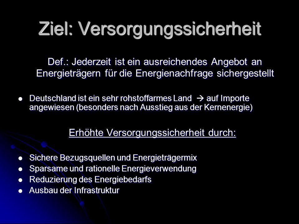 Ziel: Versorgungssicherheit Def.: Jederzeit ist ein ausreichendes Angebot an Energieträgern für die Energienachfrage sichergestellt Def.: Jederzeit ist ein ausreichendes Angebot an Energieträgern für die Energienachfrage sichergestellt Deutschland ist ein sehr rohstoffarmes Land auf Importe angewiesen (besonders nach Ausstieg aus der Kernenergie) Deutschland ist ein sehr rohstoffarmes Land auf Importe angewiesen (besonders nach Ausstieg aus der Kernenergie) Erhöhte Versorgungssicherheit durch: Erhöhte Versorgungssicherheit durch: Sichere Bezugsquellen und Energieträgermix Sichere Bezugsquellen und Energieträgermix Sparsame und rationelle Energieverwendung Sparsame und rationelle Energieverwendung Reduzierung des Energiebedarfs Reduzierung des Energiebedarfs Ausbau der Infrastruktur Ausbau der Infrastruktur