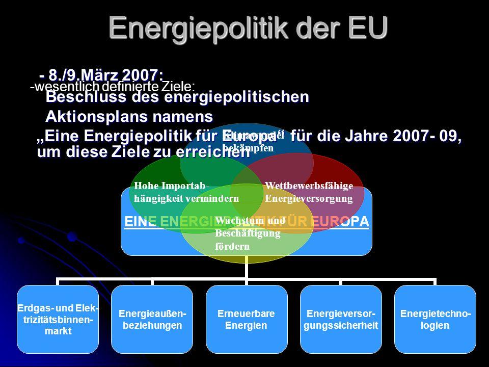 EINE ENERGIEPOLITIK FÜR EUROPA Erdgas- und Elek- trizitätsbinnen- markt Energieaußen- beziehungen Erneuerbare Energien Energieversor- gungssicherheit Energietechno- logien Energiepolitik der EU - 8./9.März 2007: - 8./9.März 2007: Beschluss des energiepolitischen Beschluss des energiepolitischen Aktionsplans namens Aktionsplans namens Eine Energiepolitik für Europa für die Jahre 2007- 09, um diese Ziele zu erreichen Eine Energiepolitik für Europa für die Jahre 2007- 09, um diese Ziele zu erreichen -wesentlich definierte Ziele: Klimawandel bekämpfen Hohe Importab- hängigkeit vermindern Wettbewerbsfähige Energieversorgung Wachstum und Beschäftigung fördern