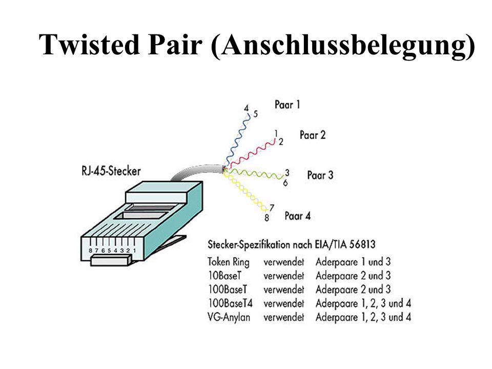 Twisted Pair (Anschlussbelegung)