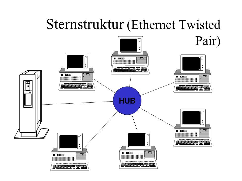 Sternstruktur (Ethernet Twisted Pair) HUB