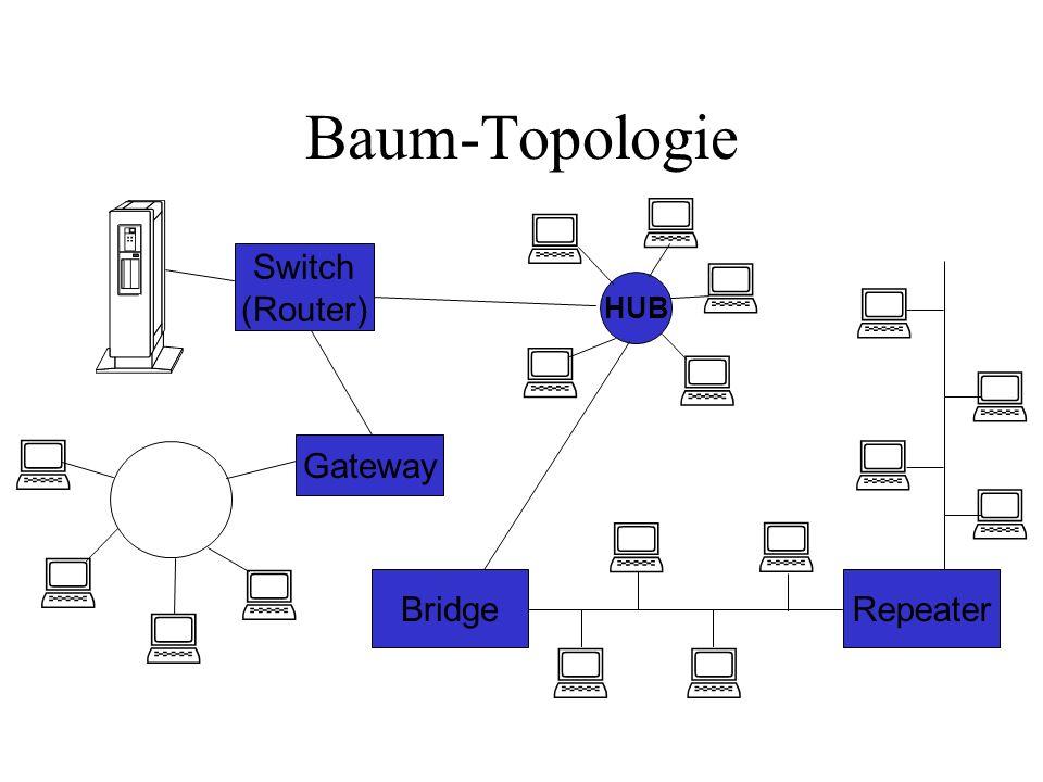 Baum-Topologie Gateway Switch (Router) Bridge HUB Repeater