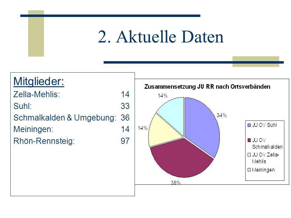 2. Aktuelle Daten Mitglieder: Zella-Mehlis: 14 Suhl: 33 Schmalkalden & Umgebung: 36 Meiningen: 14 Rhön-Rennsteig: 97