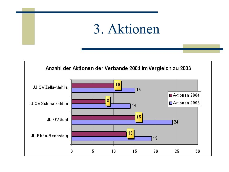 -4 Kreismitgliederversammlungen -Beilegung des Konfliktes innerhalb der JU RR -Eine Südthüringen-Konferenzen -Ein Seminar (Kommunalpolitik, Argumentieren) -7.
