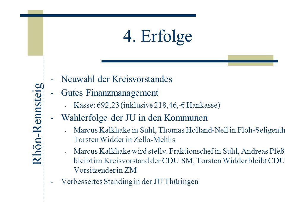 4. Erfolge -Neuwahl der Kreisvorstandes -Gutes Finanzmanagement - Kasse: 692,23 (inklusive 218,46,- Hankasse) -Wahlerfolge der JU in den Kommunen - Ma