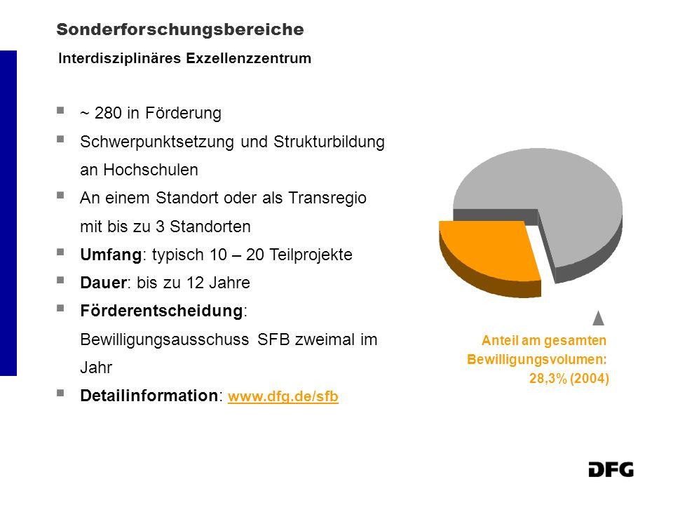 Sonderforschungsbereiche ~ 280 in Förderung Schwerpunktsetzung und Strukturbildung an Hochschulen An einem Standort oder als Transregio mit bis zu 3 Standorten Umfang: typisch 10 – 20 Teilprojekte Dauer: bis zu 12 Jahre Förderentscheidung: Bewilligungsausschuss SFB zweimal im Jahr Detailinformation: www.dfg.de/sfb www.dfg.de/sfb Interdisziplinäres Exzellenzzentrum Anteil am gesamten Bewilligungsvolumen: 28,3% (2004)
