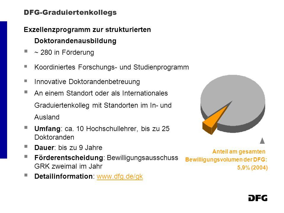 DFG-Graduiertenkollegs Exzellenzprogramm zur strukturierten Doktorandenausbildung ~ 280 in Förderung Koordiniertes Forschungs- und Studienprogramm Innovative Doktorandenbetreuung An einem Standort oder als Internationales Graduiertenkolleg mit Standorten im In- und Ausland Umfang: ca.