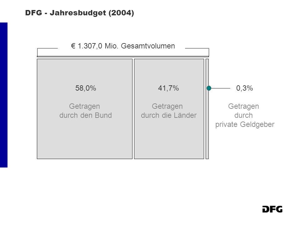 DFG - Jahresbudget (2004) 58,0% Getragen durch den Bund 41,7% Getragen durch die Länder 0,3% Getragen durch private Geldgeber 1.307,0 Mio. Gesamtvolum