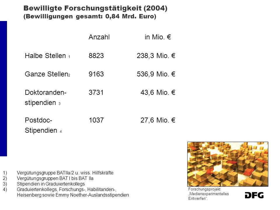 Bewilligte Forschungstätigkeit (2004) (Bewilligungen gesamt: 0,84 Mrd.