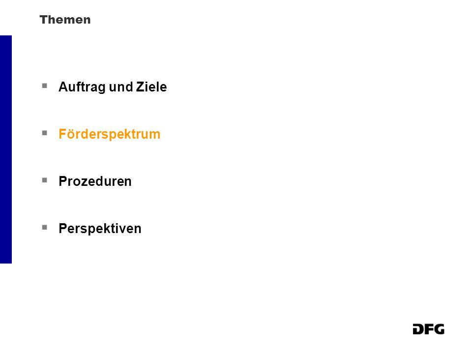 DFG - Einzelprojektförderung Sachbeihilfe - Normalverfahren ~ 5.000 Bewilligungen p.a.