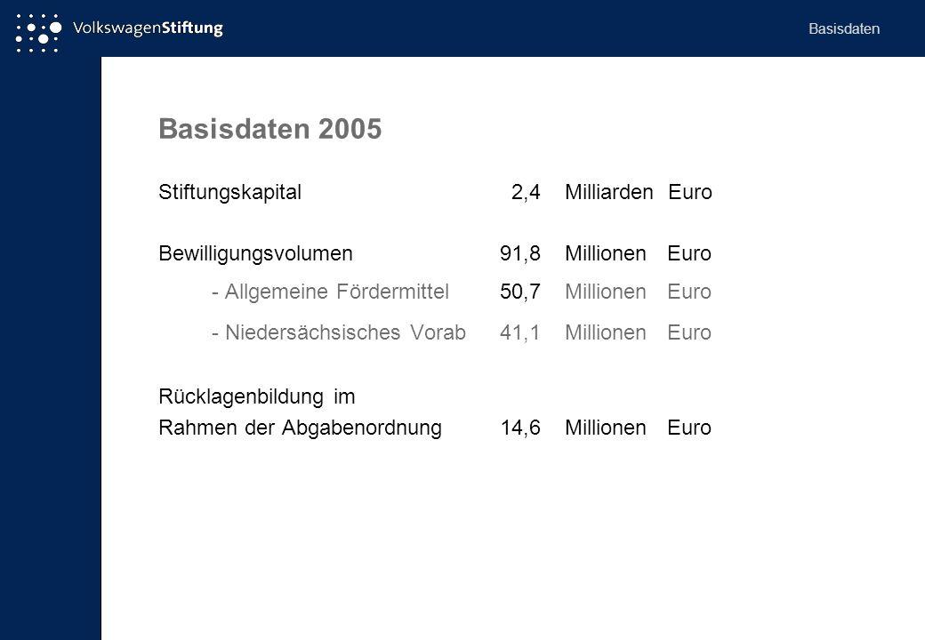 Basisdaten 2005 Stiftungskapital 2,4 Milliarden Euro Bewilligungsvolumen 91,8 Millionen Euro - Allgemeine Fördermittel50,7 Millionen Euro - Niedersäch