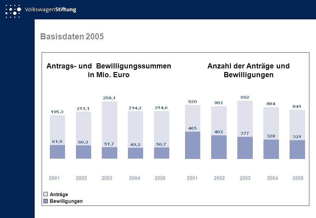 Basisdaten 2005 Antrags- und Bewilligungssummen in Mio. Euro 2001200320042002 Anzahl der Anträge und Bewilligungen Bewilligungen Anträge 2005200120032