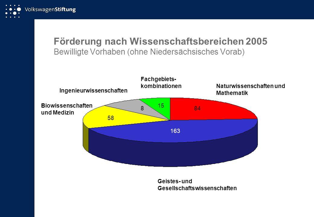 Förderung nach Wissenschaftsbereichen 2005 Bewilligte Vorhaben (ohne Niedersächsisches Vorab) Naturwissenschaften und Mathematik 84 163 Geistes- und G
