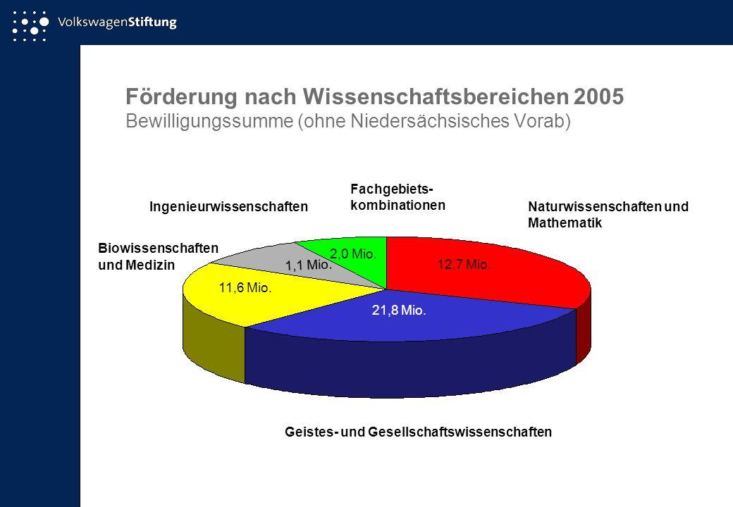 Förderung nach Wissenschaftsbereichen 2005 Bewilligungssumme (ohne Niedersächsisches Vorab) Naturwissenschaften und Mathematik 12,7 Mio. 21,8 Mio. 11,