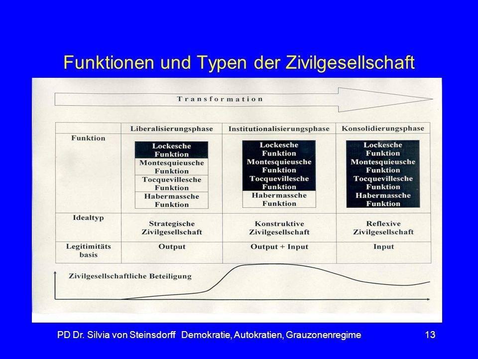 PD Dr. Silvia von Steinsdorff Demokratie, Autokratien, Grauzonenregime13 Funktionen und Typen der Zivilgesellschaft