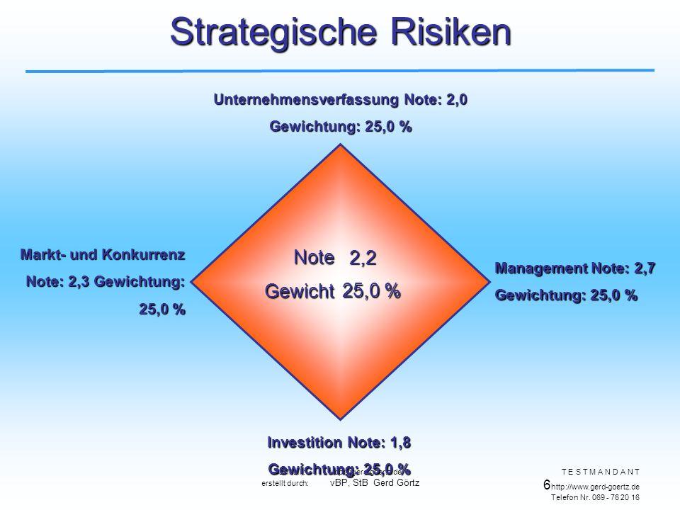 E-Mail : vbp@gerd-goertz.de erstellt durch: vBP, StB Gerd Görtz T E S T M A N D A N T 6 http://www.gerd-goertz.de Telefon Nr.