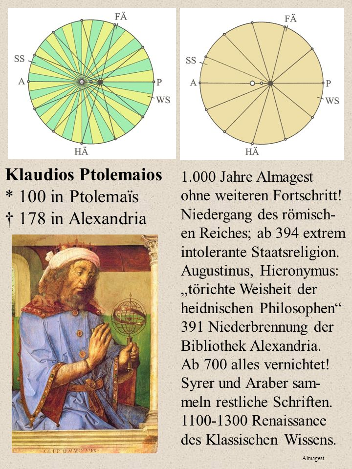 Klaudios Ptolemaios * 100 in Ptolemaïs 178 in Alexandria 1.000 Jahre Almagest ohne weiteren Fortschritt.
