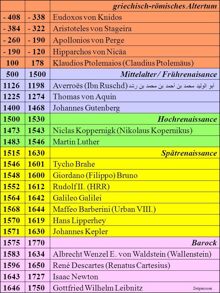 1 griechisch-römisches Altertum - 408- 338Eudoxos von Knidos - 384- 322Aristoteles von Stageira - 260- 190Apollonios von Perge - 190- 120Hipparchos von Nicäa 100178Klaudios Ptolemaios (Claudius Ptolemäus) 5001500Mittelalter / Frührenaisance 11261198Averroës (Ibn Ruschd) أبو الوليد محمد بن أحمد بن محمد بن رشد 12251274Thomas von Aquin 14001468Johannes Gutenberg 15001530Hochrenaissance 14731543Niclas Koppernigk (Nikolaus Kopernikus) 14831546Martin Luther 15151630Spätrenaissance 15461601Tycho Brahe 15481600Giordano (Filippo) Bruno 15521612Rudolf II.