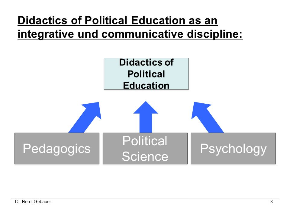 Didactics of Political Education as an integrative und communicative discipline: Didactics of Political Education Pedagogics Psychology Political Scie