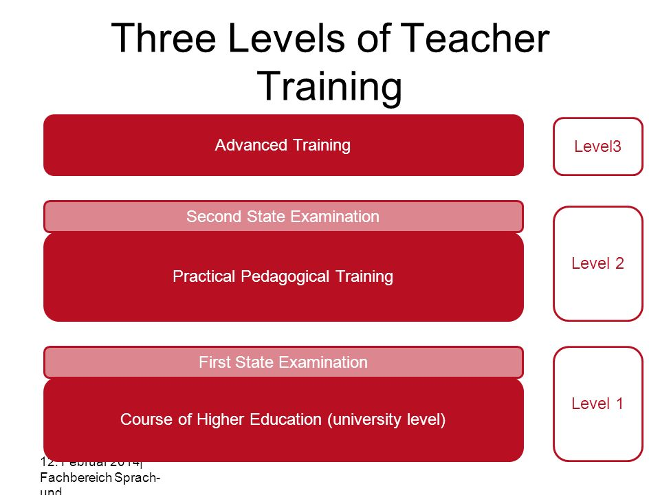 Three Levels of Teacher Training 12. Februar 2014| Fachbereich Sprach- und Literaturwissenschaft | Fachgebiet Mehrsprachigkeitsforsch ung/DaF/DaZ | Sa