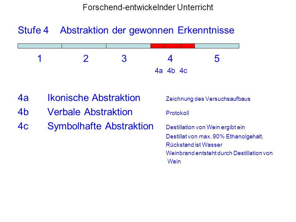 Forschend-entwickelnder Unterricht Stufe 4 Abstraktion der gewonnen Erkenntnisse 1 2 3 4 5 4a 4b 4c 4aIkonische Abstraktion Zeichnung des Versuchsaufb