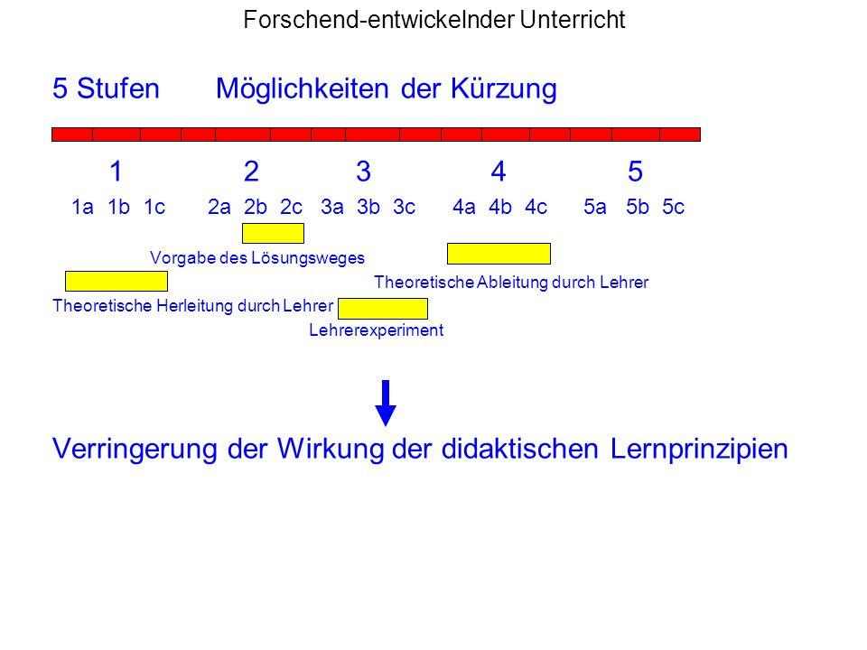 Forschend-entwickelnder Unterricht 5 Stufen Möglichkeiten der Kürzung 1 2 3 4 5 1a 1b 1c 2a 2b 2c 3a 3b 3c 4a 4b 4c 5a 5b 5c Vorgabe des Lösungsweges