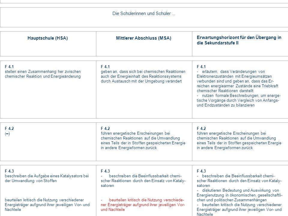 Inhaltliche Vorgaben : Der Texterstellungsprozess orientiert sich an den Vorgaben der KMK-Bildungsstandards (Sammlung Luchterhand-Verlag). Gliederungs