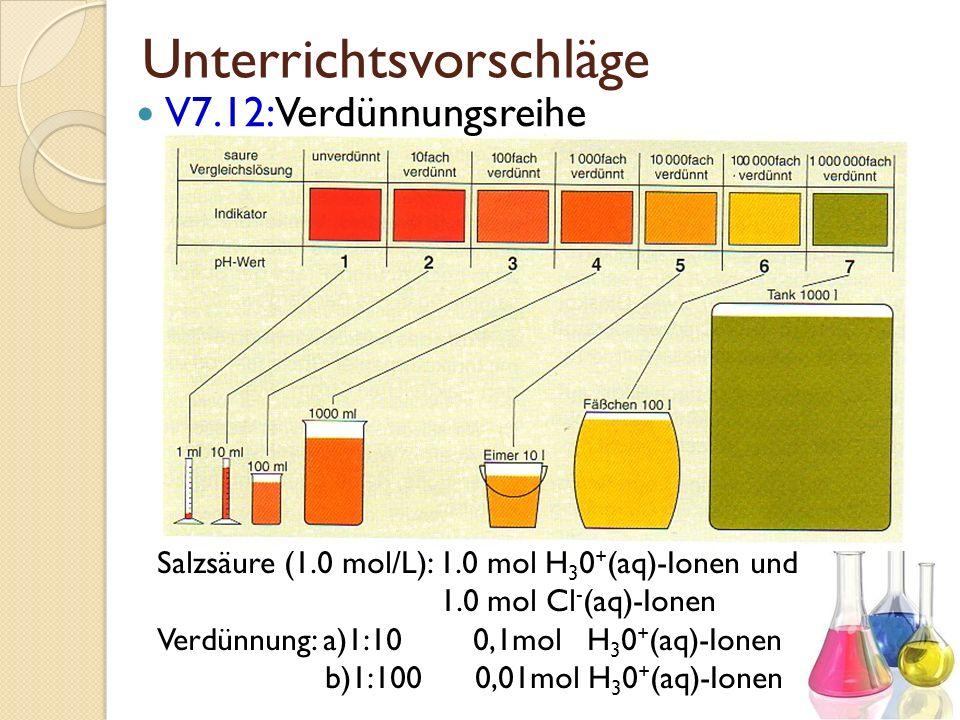 Unterrichtsvorschläge V7.12: Verdünnungsreihe Salzsäure (1.0 mol/L): 1.0 mol H 3 0 + (aq)-Ionen und 1.0 mol Cl - (aq)-Ionen Verdünnung: a)1:10 0,1mol