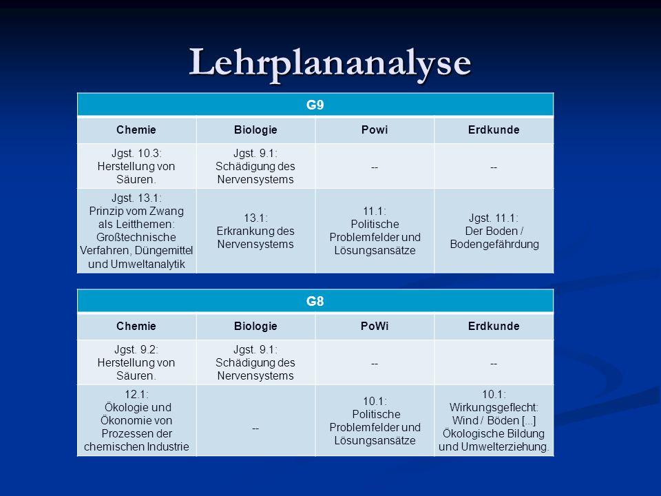 Lehrplananalyse G9 ChemieBiologiePowiErdkunde Jgst. 10.3: Herstellung von Säuren. Jgst. 9.1: Schädigung des Nervensystems -- Jgst. 13.1: Prinzip vom Z